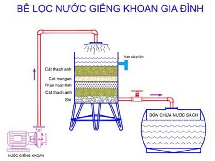 mô hình bể lọc nước giếng khoan